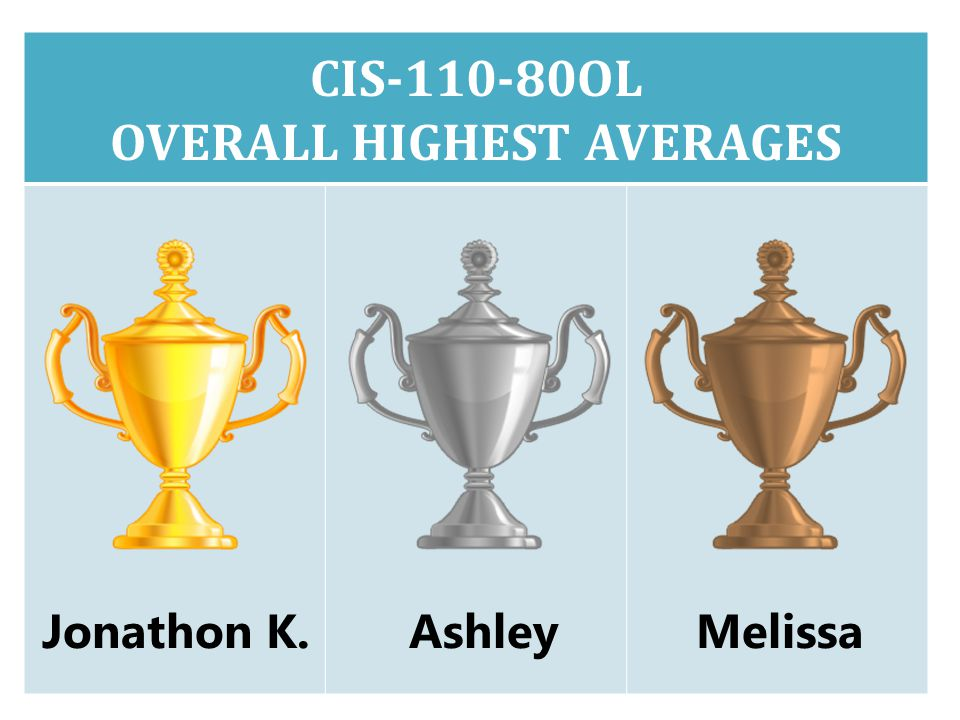 CIS-110-80OL OVERALL HIGHEST AVERAGES Jonathon K.AshleyMelissa