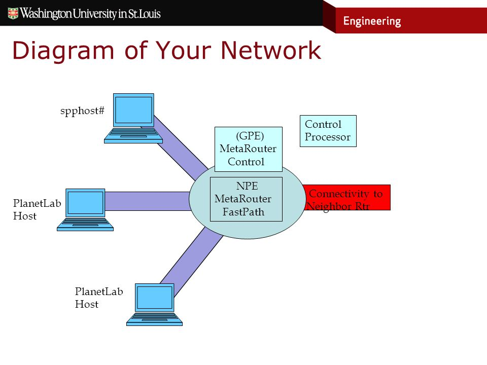 Connectivity to Neighbor Rtr Diagram of Your Network NPE MetaRouter FastPath (GPE) MetaRouter Control Processor spphost# PlanetLab Host PlanetLab Host