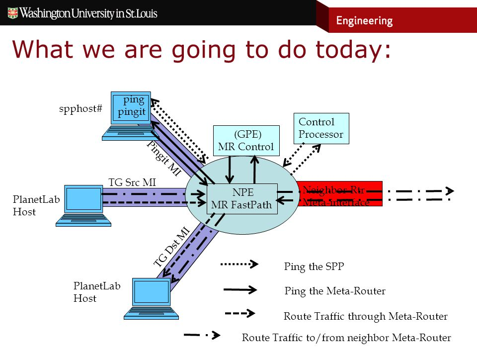 Neighbor Rtr Meta-interface What we are going to do today: NPE MR FastPath (GPE) MR Control Pingit MI TG Src MI TG Dst MI ping pingit Control Processor spphost# PlanetLab Host PlanetLab Host Ping the Meta-Router Route Traffic through Meta-Router Ping the SPP Route Traffic to/from neighbor Meta-Router