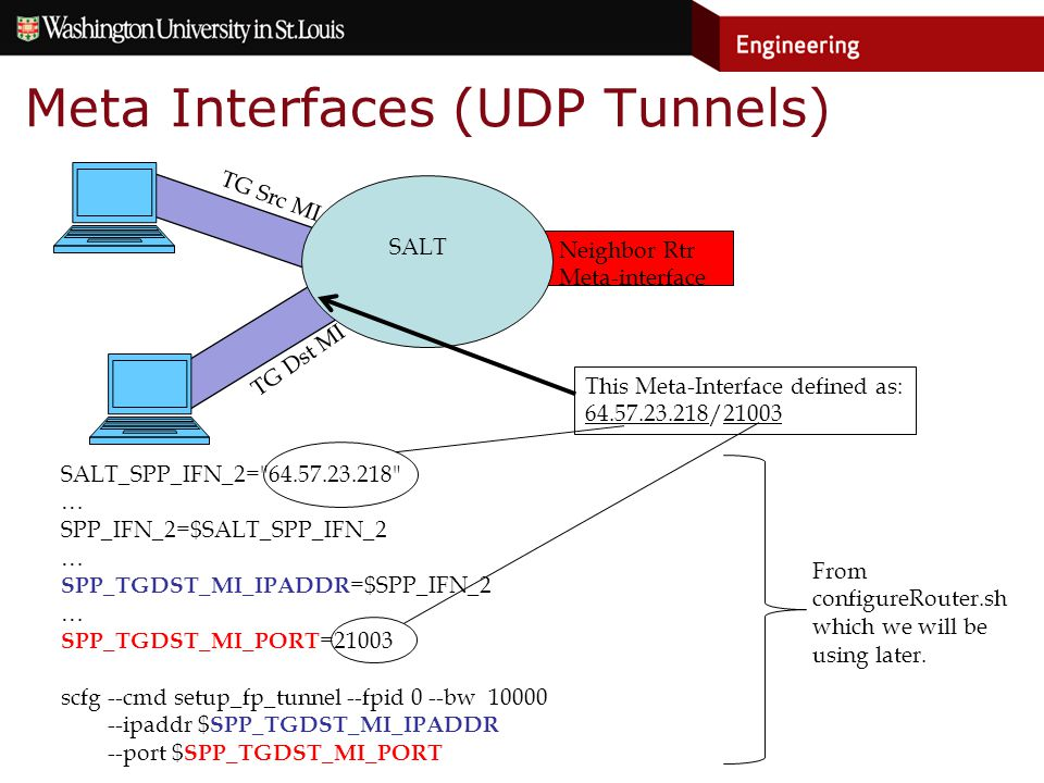 Neighbor Rtr Meta-interface Meta Interfaces (UDP Tunnels) SALT TG Src MI TG Dst MI SALT_SPP_IFN_2= 64.57.23.218 … SPP_IFN_2=$SALT_SPP_IFN_2 … SPP_TGDST_MI_IPADDR =$SPP_IFN_2 … SPP_TGDST_MI_PORT =21003 scfg --cmd setup_fp_tunnel --fpid 0 --bw 10000 --ipaddr $ SPP_TGDST_MI_IPADDR --port $ SPP_TGDST_MI_PORT This Meta-Interface defined as: 64.57.23.218/21003 From configureRouter.sh which we will be using later.