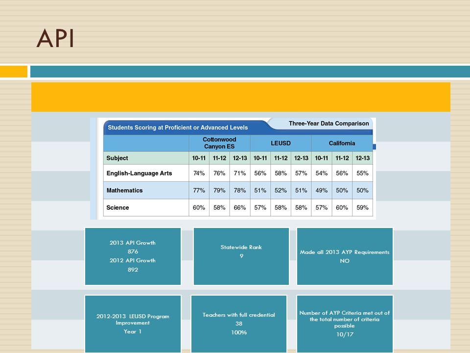 API 2013 API Growth 876 2012 API Growth 892 Statewide Rank 9 Made all 2013 AYP Requirements NO 2012-2013 LEUSD Program Improvement Year 1 Teachers wit