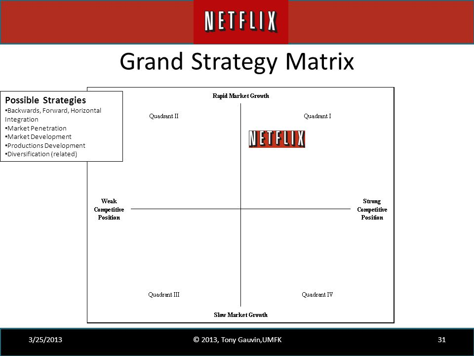 Grand Strategy Matrix 3/25/2013© 2013, Tony Gauvin,UMFK31 Possible Strategies Backwards, Forward, Horizontal Integration Market Penetration Market Dev