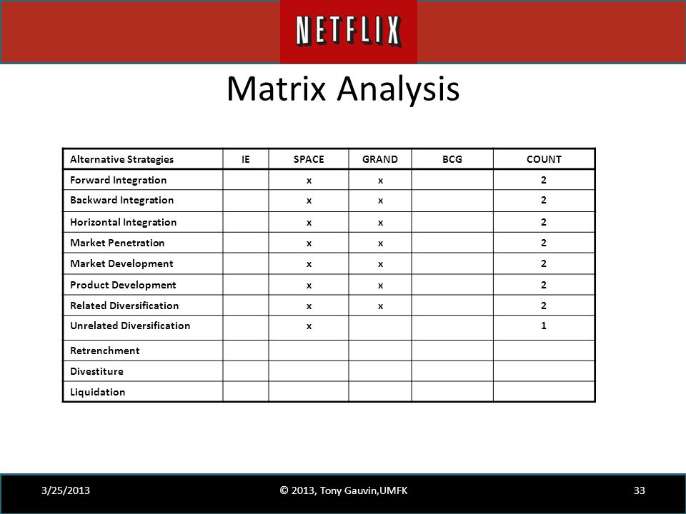Matrix Analysis 3/25/2013© 2013, Tony Gauvin,UMFK33 Alternative StrategiesIESPACEGRANDBCGCOUNT Forward Integrationxx2 Backward Integrationxx2 Horizont