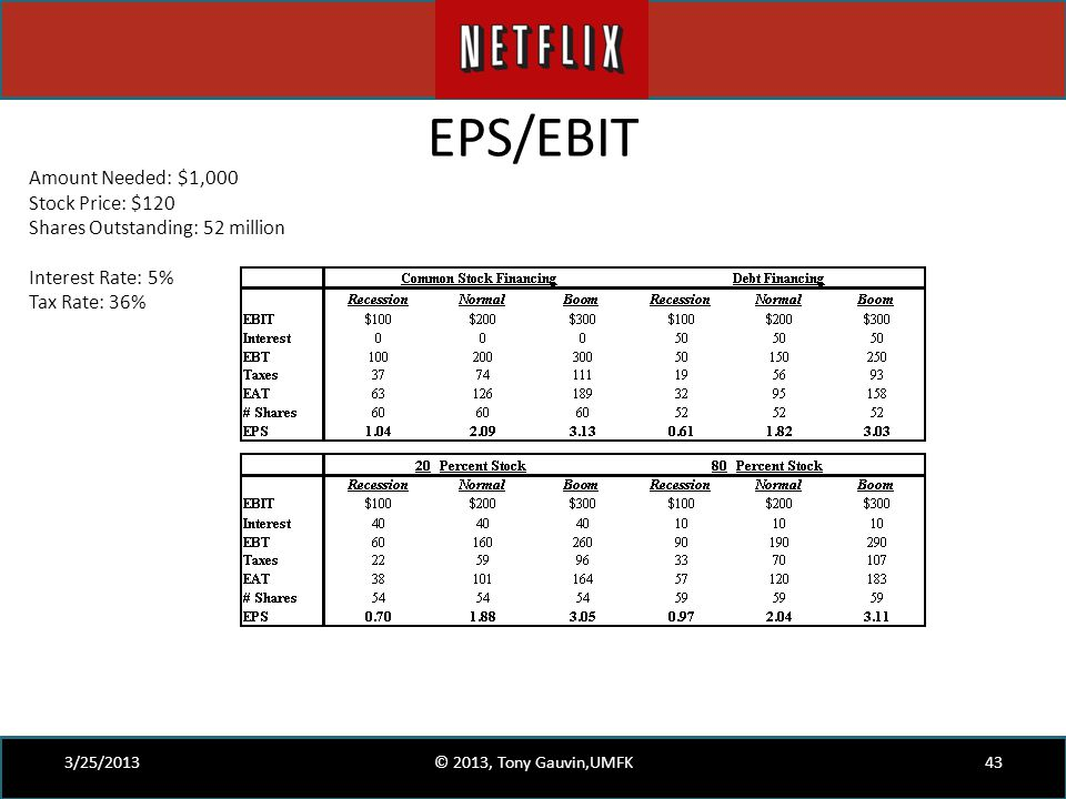 EPS/EBIT 3/25/2013© 2013, Tony Gauvin,UMFK43 Amount Needed: $1,000 Stock Price: $120 Shares Outstanding: 52 million Interest Rate: 5% Tax Rate: 36%