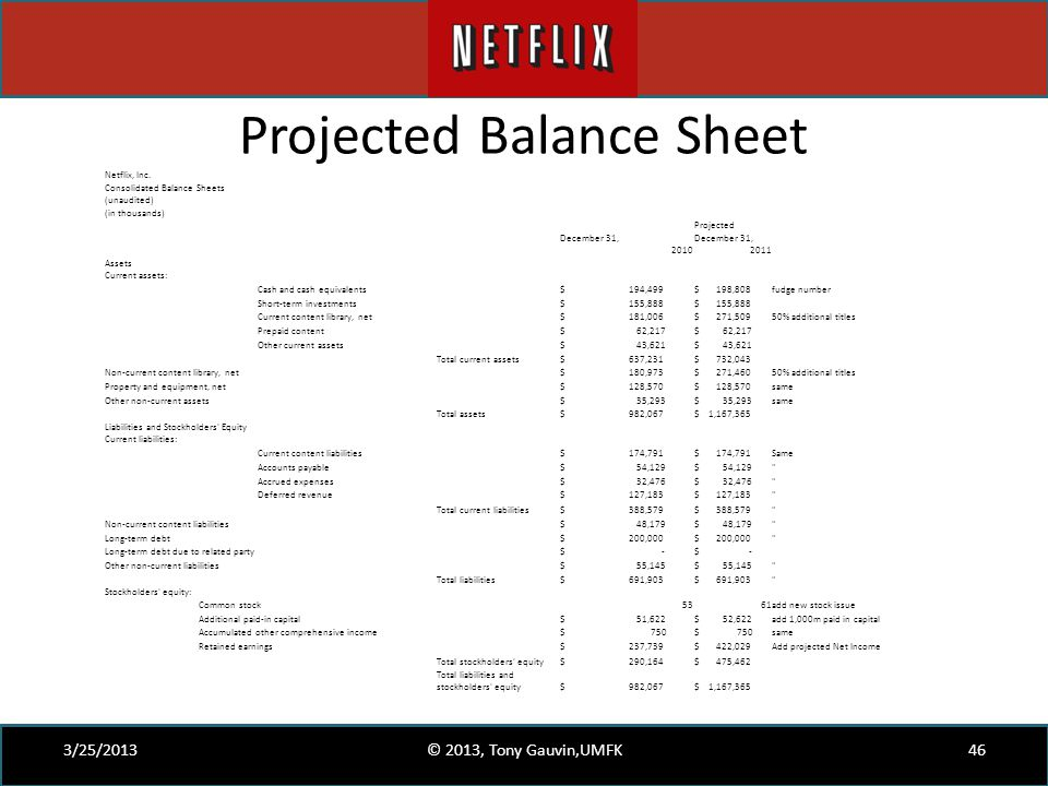Projected Balance Sheet 3/25/2013© 2013, Tony Gauvin,UMFK46 Netflix, Inc. Consolidated Balance Sheets (unaudited) (in thousands) Projected December 31
