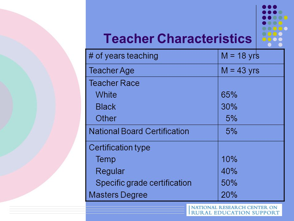 Teacher Characteristics # of years teachingM = 18 yrs Teacher AgeM = 43 yrs Teacher Race White Black Other 65% 30% 5% National Board Certification 5% Certification type Temp Regular Specific grade certification Masters Degree 10% 40% 50% 20%