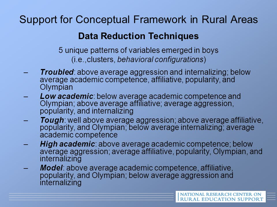 Support for Conceptual Framework in Rural Areas Data Reduction Techniques 5 unique patterns of variables emerged in boys (i.e.,clusters, behavioral configurations) –Troubled: above average aggression and internalizing; below average academic competence, affiliative, popularity, and Olympian –Low academic: below average academic competence and Olympian; above average affiliative; average aggression, popularity, and internalizing –Tough: well above average aggression; above average affiliative, popularity, and Olympian; below average internalizing; average academic competence –High academic: above average academic competence; below average aggression; average affiliative, popularity, Olympian, and internalizing –Model: above average academic competence, affiliative, popularity, and Olympian; below average aggression and internalizing