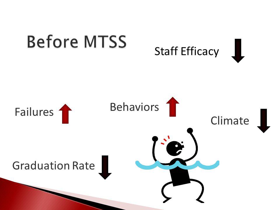 Climate Failures Behaviors Graduation Rate Staff Efficacy