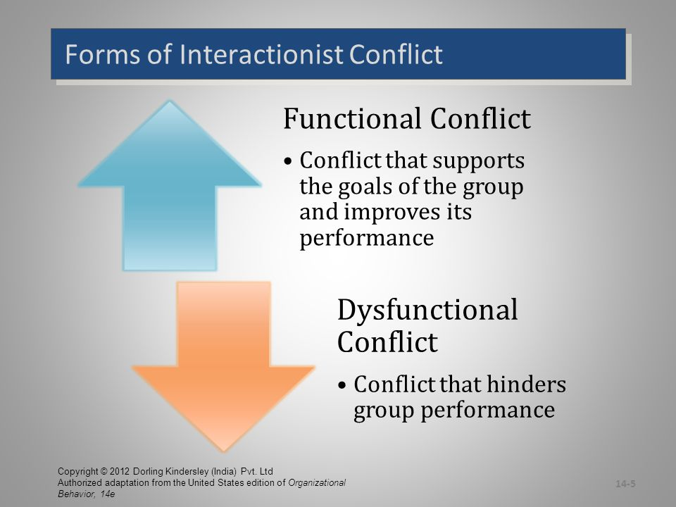 Types of Interactionist Conflict  Task Conflict –Conflicts over content and goals of the work –Low-to-moderate levels of this type are FUNCTIONAL  Relationship Conflict –Conflict based on interpersonal relationships –Almost always DYSFUNCTIONAL  Process Conflict –Conflict over how work gets done –Low levels of this type are FUNCTIONAL 14-6 Copyright © 2012 Dorling Kindersley (India) Pvt.