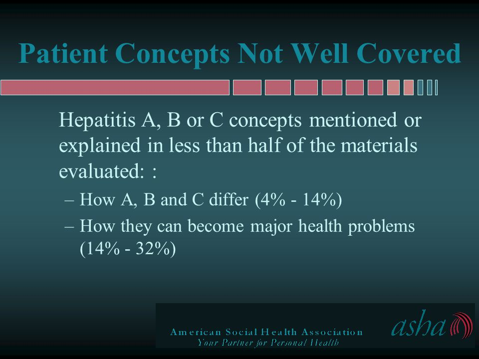 Patient Concepts Not Well Covered Hepatitis A, B or C concepts mentioned or explained in less than half of the materials evaluated: : –How A, B and C differ (4% - 14%) –How they can become major health problems (14% - 32%)
