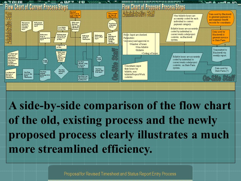 Proposal for Revised Timesheet and Status Report Entry Process A side-by-side comparison of the flow chart of the old, existing process and the newly