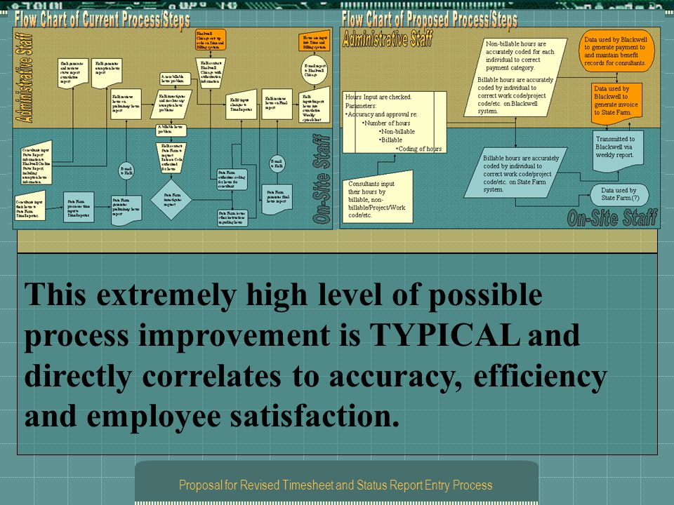 Proposal for Revised Timesheet and Status Report Entry Process This extremely high level of possible process improvement is TYPICAL and directly corre