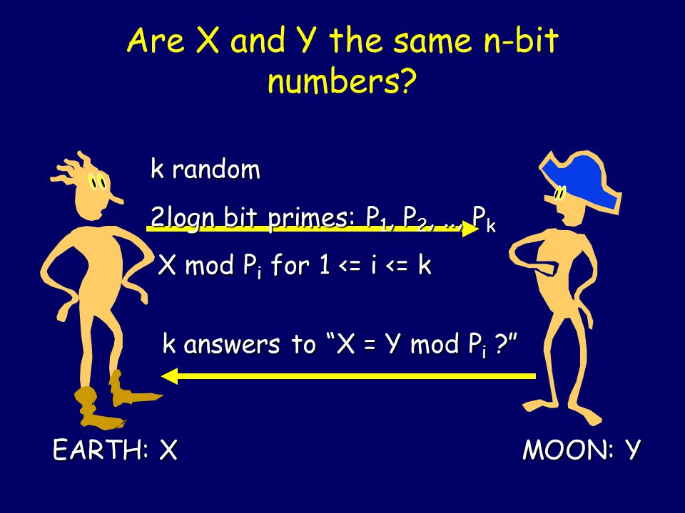 Are X and Y the same n-bit numbers.