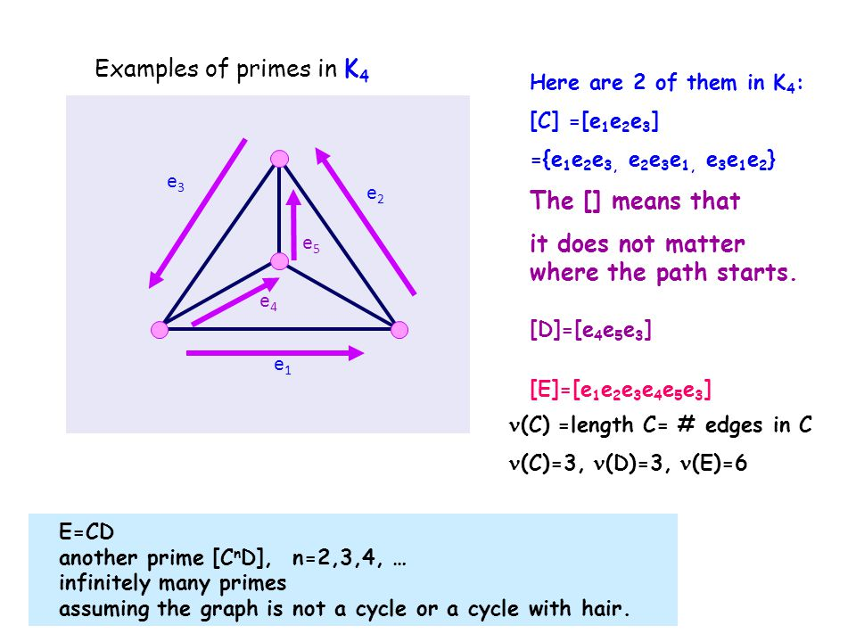 Examples of primes in K 4 e1e1 e3e3 e2e2 e4e4 e5e5 Here are 2 of them in K 4 : [C] =[e 1 e 2 e 3 ] ={e 1 e 2 e 3, e 2 e 3 e 1, e 3 e 1 e 2 } The [] means that it does not matter where the path starts.