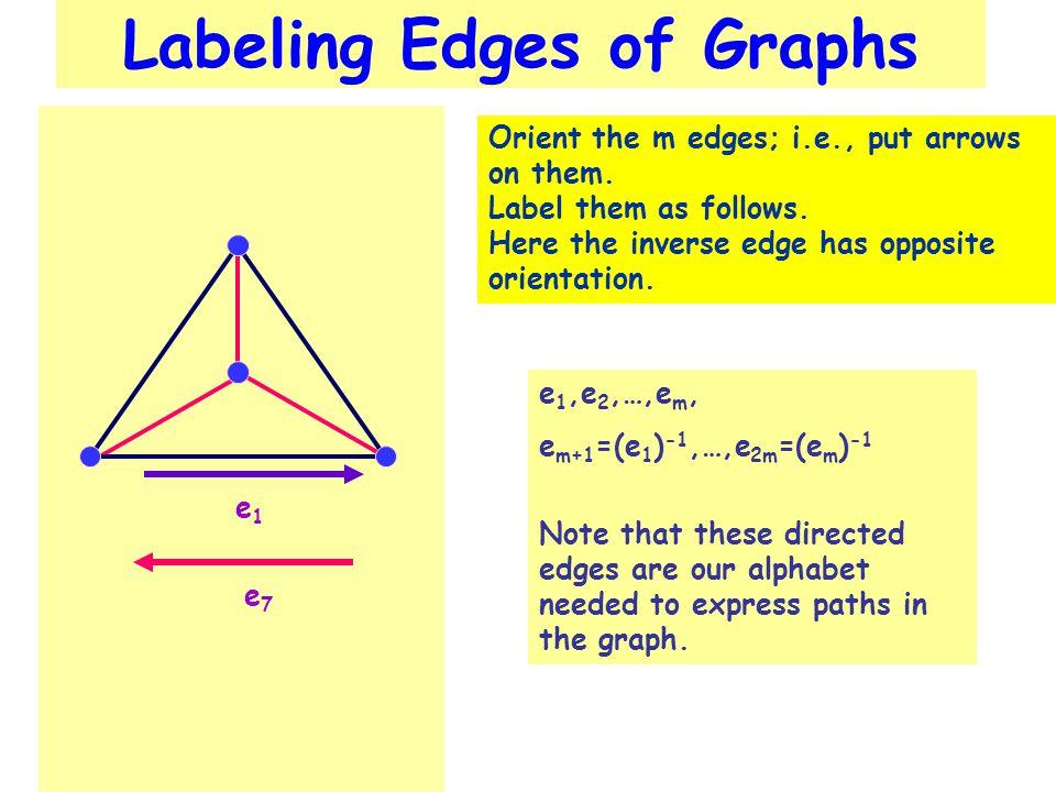 e1e1 e7e7 Labeling Edges of Graphs Orient the m edges; i.e., put arrows on them.