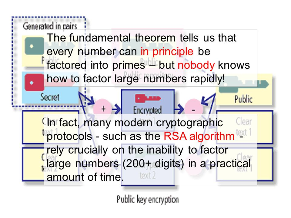 The fundamental theorem tells us that every number can in principle be factored into primes – but nobody knows how to factor large numbers rapidly.