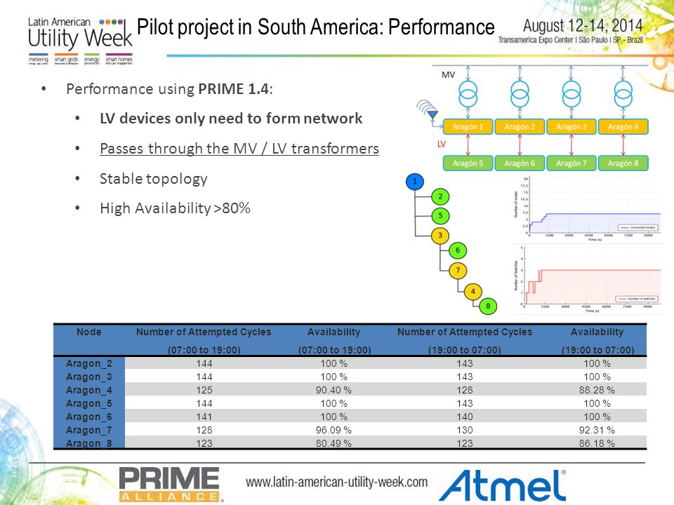 Pilot project in South America: Performance Performance using PRIME 1.4: LV devices only need to form network Passes through the MV / LV transformers Stable topology High Availability >80% Node Number of Attempted Cycles (07:00 to 19:00) Availability (07:00 to 19:00) Number of Attempted Cycles (19:00 to 07:00) Availability (19:00 to 07:00) Aragon_2144100 %143100 % Aragon_3144100 %143100 % Aragon_412590.40 %12888.28 % Aragon_5144100 %143100 % Aragon_6141100 %140100 % Aragon_712896.09 %13092.31 % Aragon_812380.49 %12386.18 %