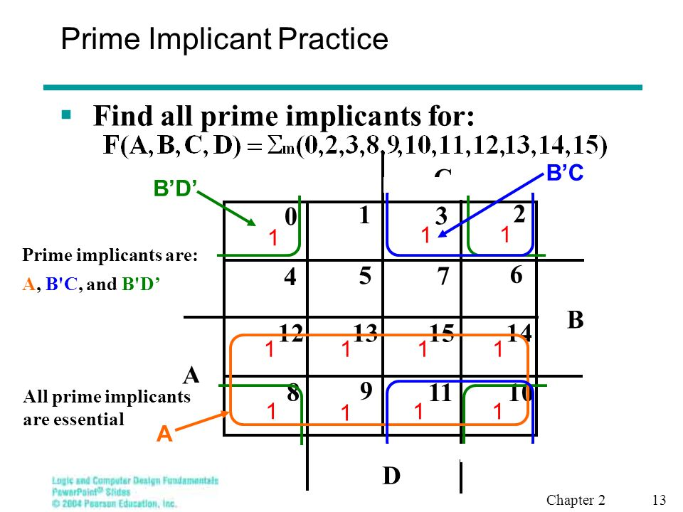 Chapter 2 13 Prime Implicant Practice  Find all prime implicants for: B C 8 9 1011 12 13 1415 0 1 3 2 5 6 4 7 A D 1 1 11 1 11 1 1 1 1 B'D' A B'C Prim