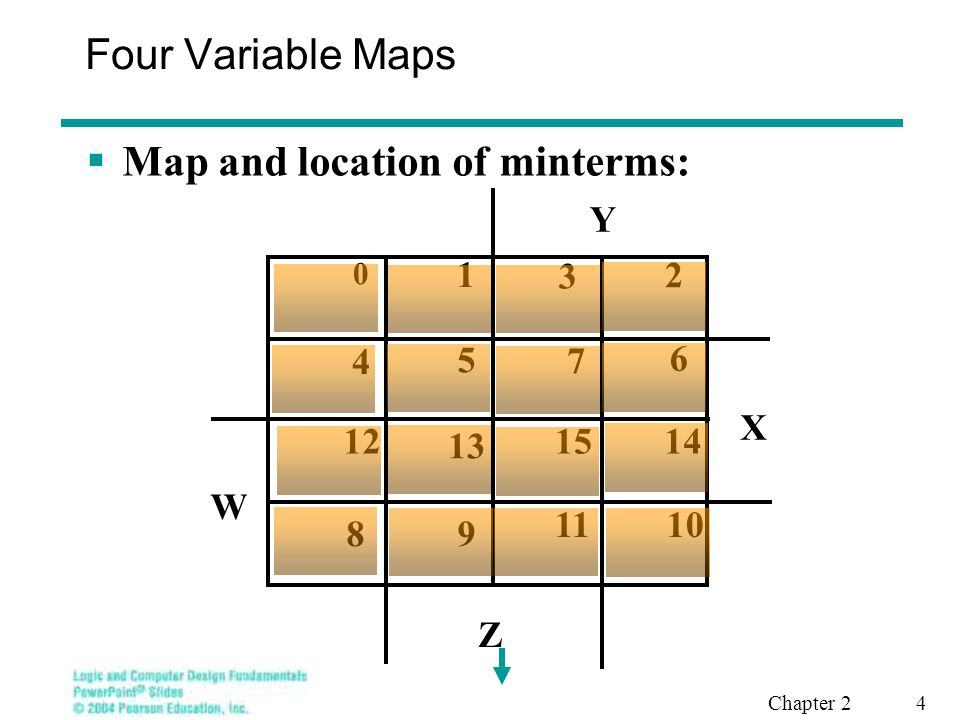 Chapter 2 5 Four Variable Terms  Four variable maps can have rectangles corresponding to: A single 1 = 4 variables (e.g., WXYZ) A single one corresponds to a minterm Two 1s = 3 variables (e.g., X'YZ') Four 1s = 2 variables (e.g., XZ) Eight 1s = 1 variable (e.g., W') Sixteen 1s = zero variables (i.e., Constant 1 )