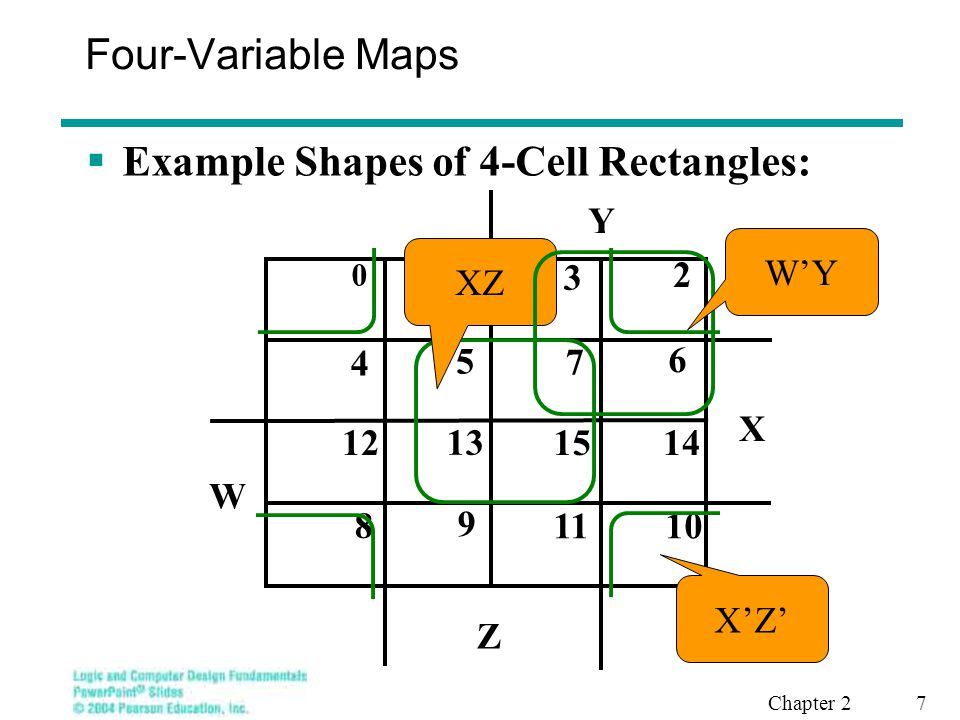 Chapter 2 8 Four-Variable Maps  Example Shapes of 8-Cell Rectangles: X Y Z 8 9 1011 12 13 1415 0 1 3 2 5 6 4 7 W W' Z X'