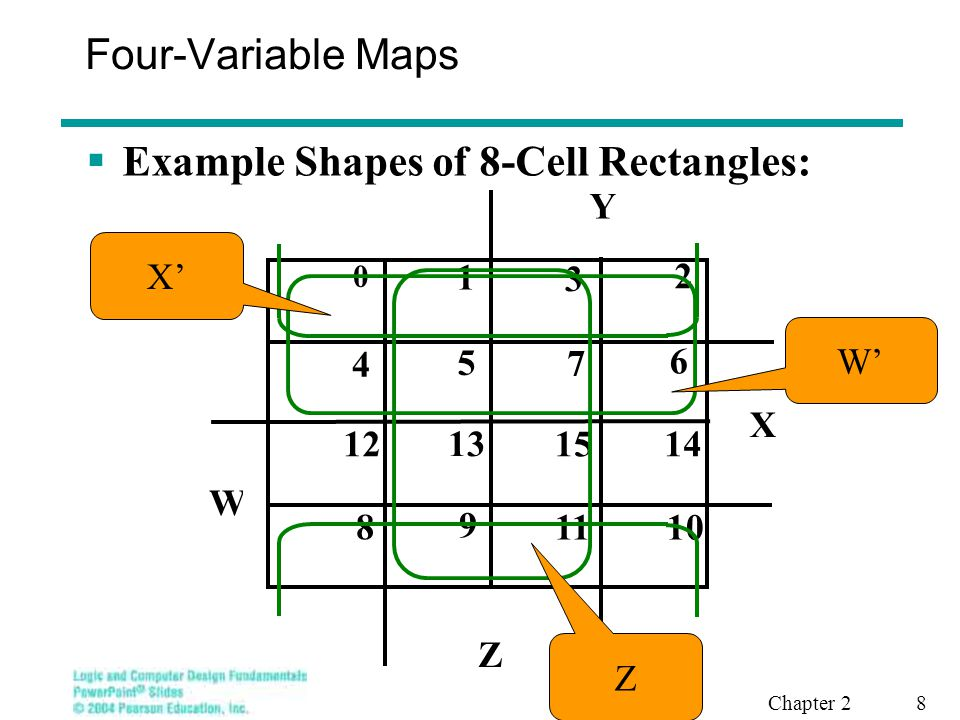 Chapter 2 8 Four-Variable Maps  Example Shapes of 8-Cell Rectangles: X Y Z 8 9 1011 12 13 1415 0 1 3 2 5 6 4 7 W W' Z X'