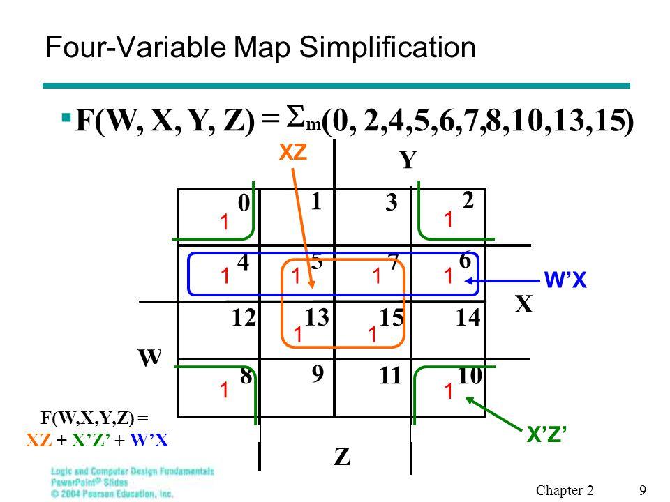 Chapter 2 10 3,14,15 Four-Variable Map Simplification  )(3,4,5,7,9,1 Z)Y,X,F(W, m  X Y 8 9 1011 12 13 1415 0 1 3 2 5 6 4 7 W Z 1 1 1 11 1 11 XZ WXY F(W,X,Y,Z) = XZ + W'XY' + WXY + WY'Z + W'YZ W'XY' W'YZ WY'Z