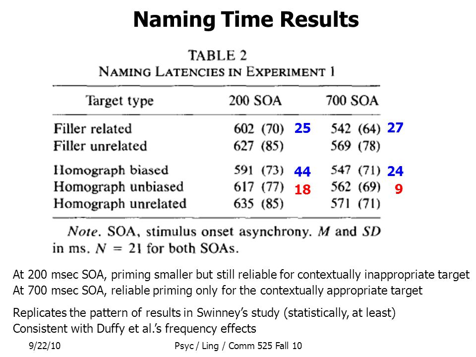 9/22/10Psyc / Ling / Comm 525 Fall 10 Naming Time Results 25 44 18 27 24 9 At 200 msec SOA, priming smaller but still reliable for contextually inappr