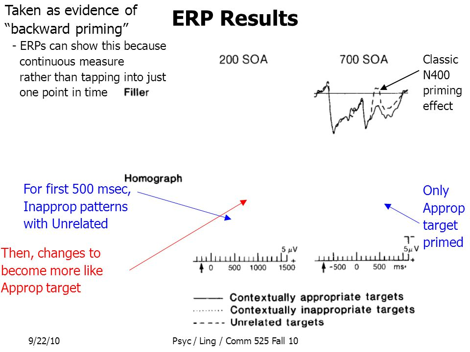 9/22/10Psyc / Ling / Comm 525 Fall 10 ERP Results Classic N400 priming effect For first 500 msec, Inapprop patterns with Unrelated Then, changes to be