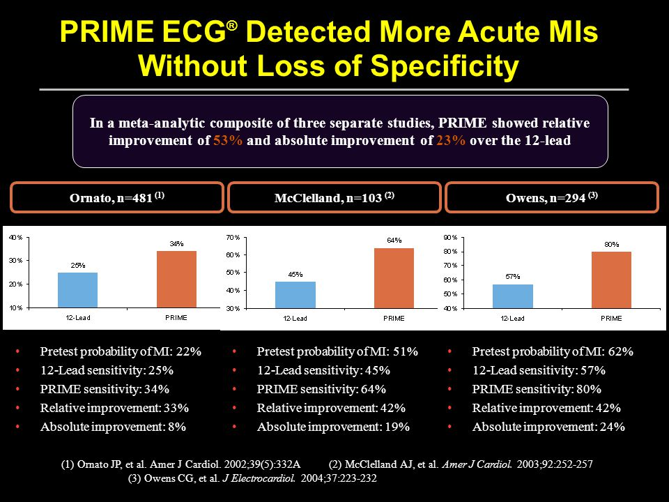 PRIME ECG ® Detected More Acute MIs Without Loss of Specificity In a meta-analytic composite of three separate studies, PRIME showed relative improvement of 53% and absolute improvement of 23% over the 12-lead McClelland, n=103 (2) Owens, n=294 (3) Pretest probability of MI: 51% 12-Lead sensitivity: 45% PRIME sensitivity: 64% Relative improvement: 42% Absolute improvement: 19% Pretest probability of MI: 62% 12-Lead sensitivity: 57% PRIME sensitivity: 80% Relative improvement: 42% Absolute improvement: 24% (1) Ornato JP, et al.