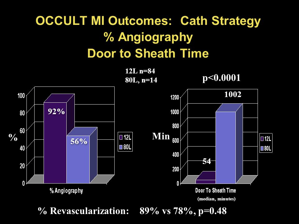 OCCULT MI Outcomes: Cath Strategy % Angiography Door to Sheath Time % % Min 54 1002 p<0.0001 92% 56% 12L n=84 80L, n=14 12L n=84 80L, n=14 (median, minutes) % Revascularization: 89% vs 78%, p=0.48