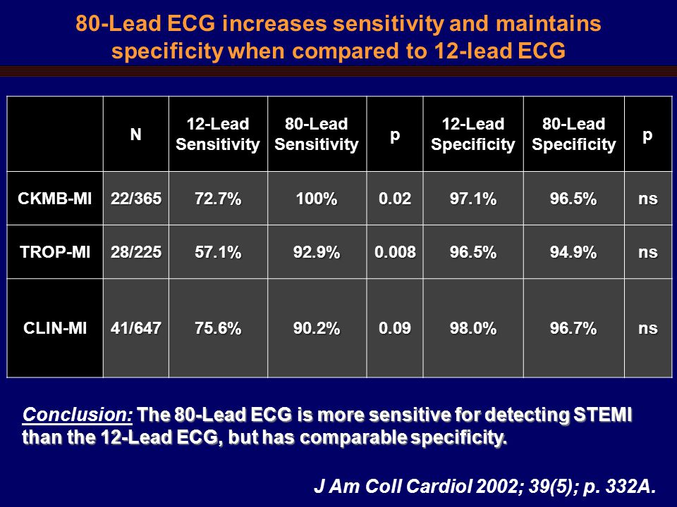 80-Lead ECG increases sensitivity and maintains specificity when compared to 12-lead ECG The 80-Lead ECG is more sensitive for detecting STEMI than the 12-Lead ECG, but has comparable specificity.