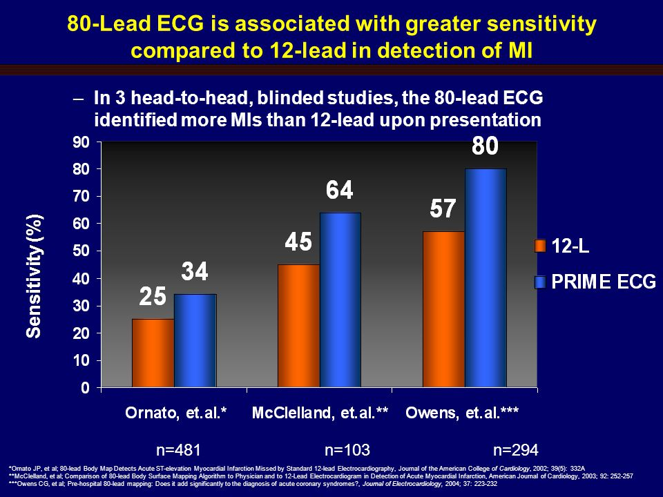 80-Lead ECG is associated with greater sensitivity compared to 12-lead in detection of MI –In 3 head-to-head, blinded studies, the 80-lead ECG identified more MIs than 12-lead upon presentation *Ornato JP, et al; 80-lead Body Map Detects Acute ST-elevation Myocardial Infarction Missed by Standard 12-lead Electrocardiography, Journal of the American College of Cardiology, 2002; 39(5): 332A **McClelland, et al; Comparison of 80-lead Body Surface Mapping Algorithm to Physician and to 12-Lead Electrocardiogram in Detection of Acute Myocardial Infarction, American Journal of Cardiology, 2003; 92: 252-257 ***Owens CG, et al; Pre-hospital 80-lead mapping: Does it add significantly to the diagnosis of acute coronary syndromes , Journal of Electrocardiology, 2004; 37: 223-232 Sensitivity (%) n=481n=103n=294