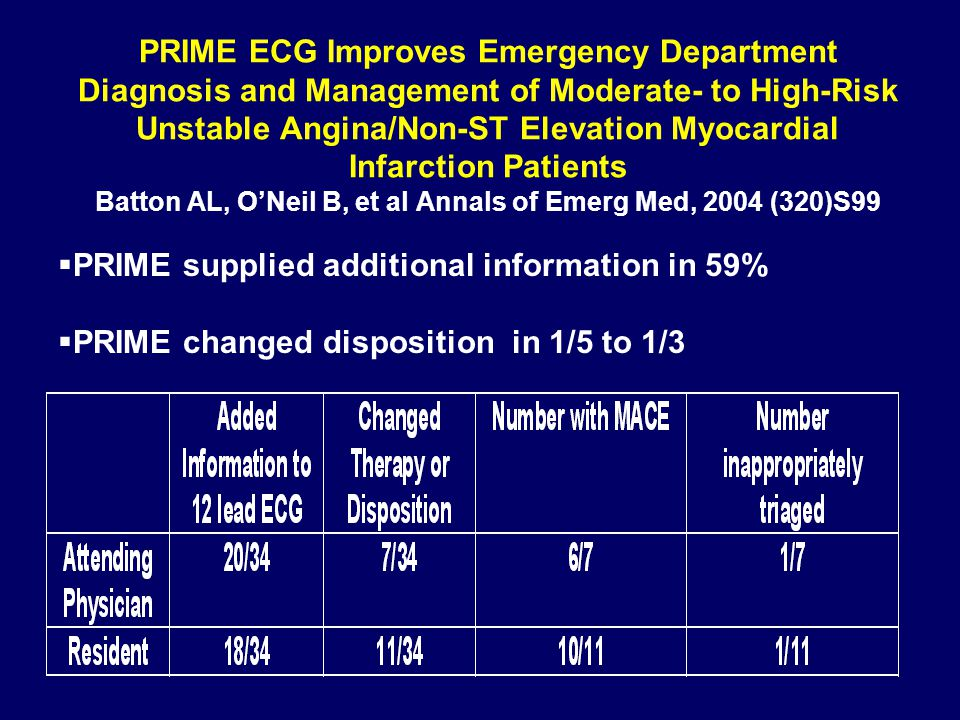 PRIME ECG Improves Emergency Department Diagnosis and Management of Moderate- to High-Risk Unstable Angina/Non-ST Elevation Myocardial Infarction Patients Batton AL, O'Neil B, et al Annals of Emerg Med, 2004 (320)S99  PRIME supplied additional information in 59%  PRIME changed disposition in 1/5 to 1/3