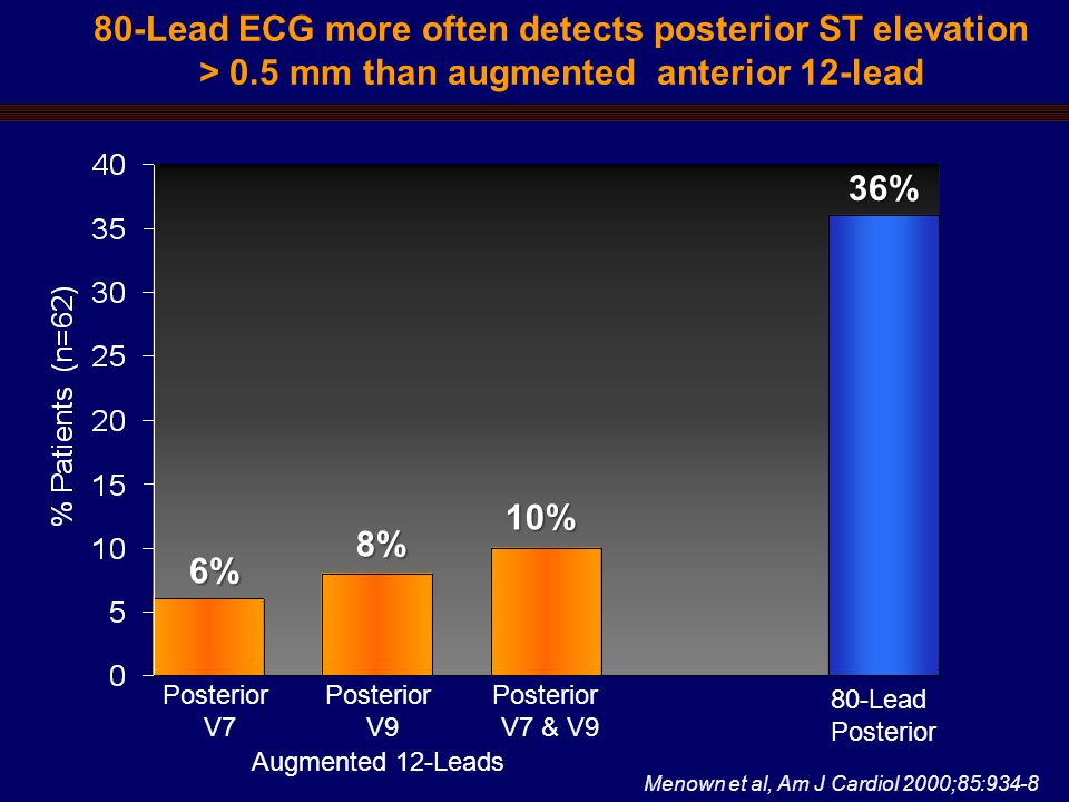 80-Lead ECG more often detects posterior ST elevation > 0.5 mm than augmented anterior 12-lead Menown et al, Am J Cardiol 2000;85:934-8 Posterior V7 Posterior V9 Posterior V7 & V9 6% 8% 10% 36% 80-Lead Posterior Augmented 12-Leads