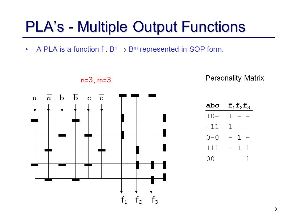 9 PLA's (cont.) Each distinct cube appears just once in the AND-plane, and can be shared by (multiple) outputs in the OR-plane, e.g., cube (abc).