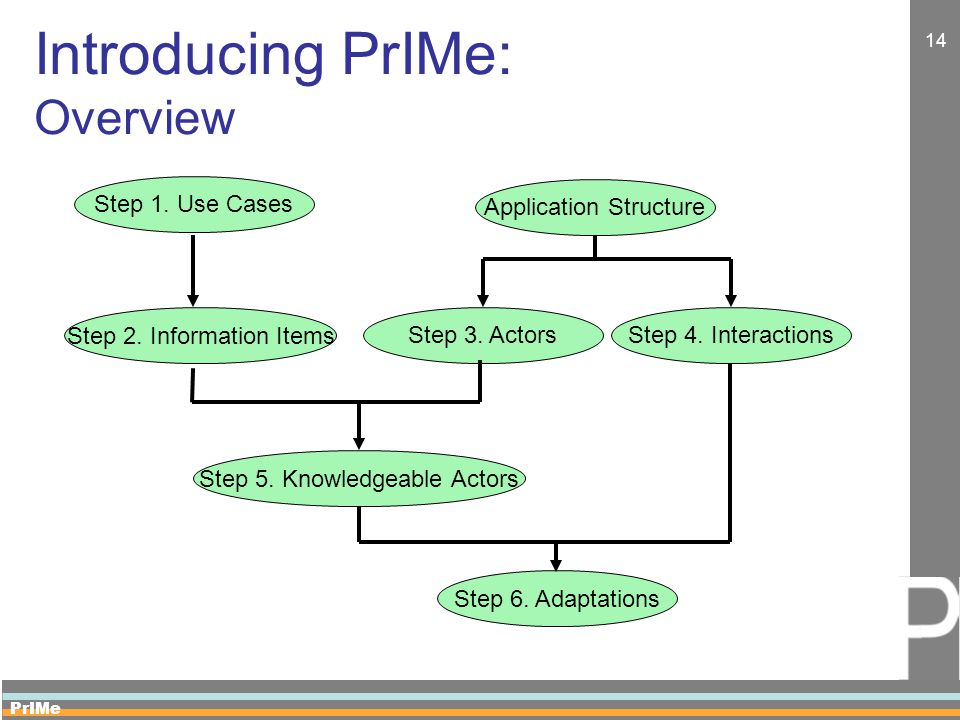 PrIMe 14 Introducing PrIMe: Overview Step 6. Adaptations Step 5.
