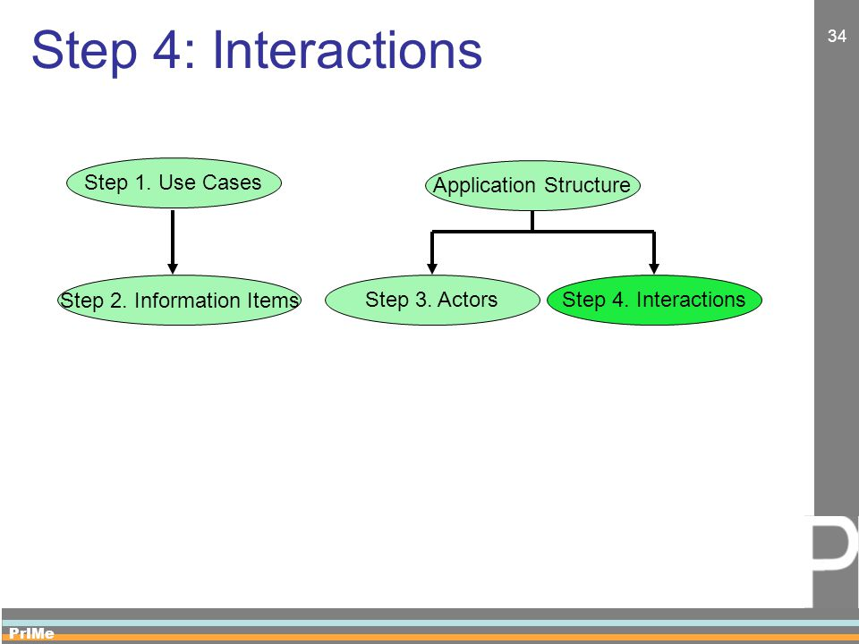 PrIMe 34 Step 4: Interactions Application Structure Step 3.