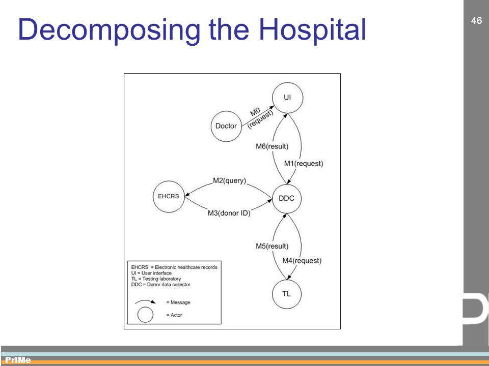 PrIMe 46 Decomposing the Hospital
