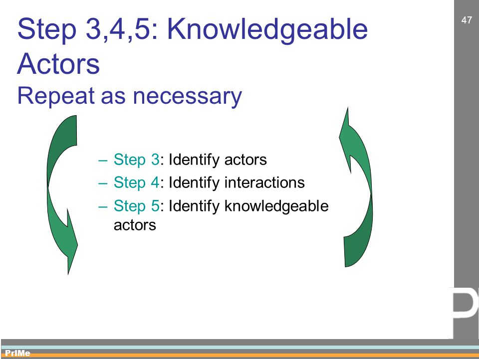PrIMe 47 Step 3,4,5: Knowledgeable Actors Repeat as necessary –Step 3: Identify actors –Step 4: Identify interactions –Step 5: Identify knowledgeable