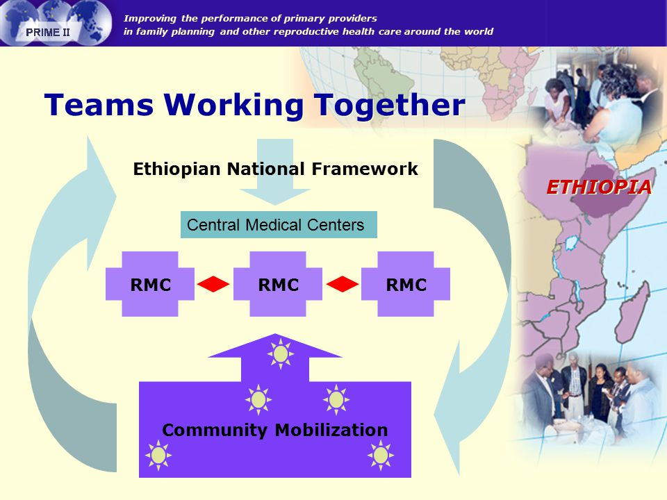 Improving the performance of primary providers in family planning and other reproductive health care around the world ETHIOPIA Ethiopian National Framework Community Mobilization RMC Central Medical Centers Teams Working Together