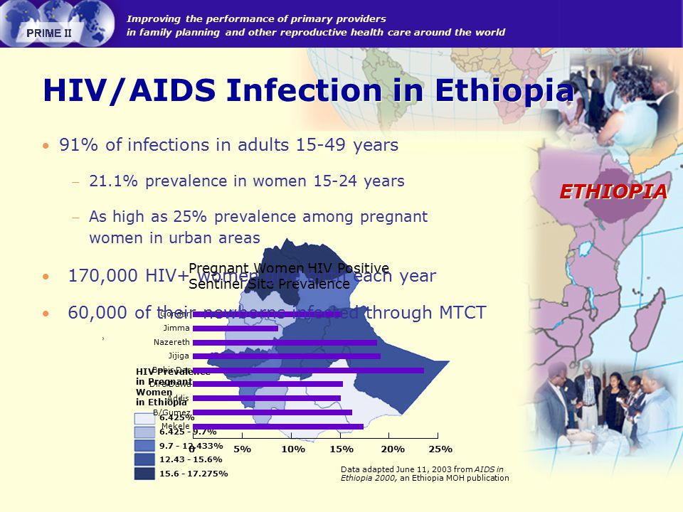 Improving the performance of primary providers in family planning and other reproductive health care around the world ETHIOPIA  91% of infections in adults years  21.1% prevalence in women years  As high as 25% prevalence among pregnant women in urban areas 6.425% % % % % HIV Prevalence in Pregnant Women in Ethiopia Data adapted June 11, 2003 from AIDS in Ethiopia 2000, an Ethiopia MOH publication HIV/AIDS Infection in Ethiopia 0 5% 10% 15% 20% 25% Gondar Jimma Nazereth Jijiga Bahir Dar Dire Dawa Addis B/Gumez Mekele Pregnant Women HIV Positive Sentinel Site Prevalence  170,000 HIV+ women give birth each year  60,000 of their newborns infected through MTCT