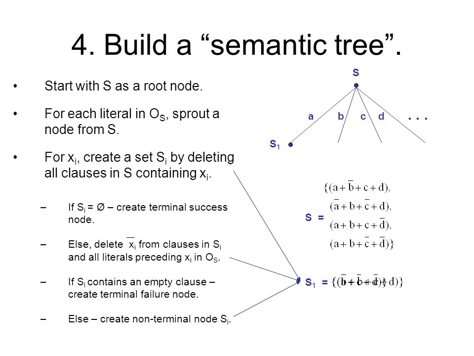 "4. Build a ""semantic tree"". Start with S as a root node. S For each literal in O S, sprout a node from S.... abcd For x i, create a set S i by deletin"