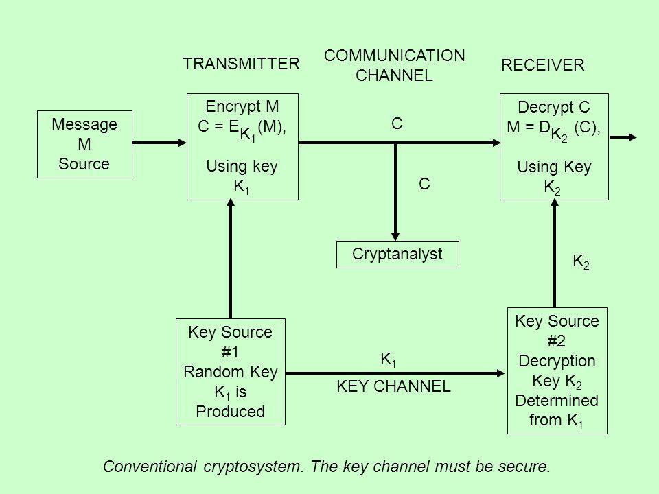 TRANSMITTER COMMUNICATION CHANNEL RECEIVER KEY CHANNEL Message M Source Encrypt M C = E (M), Using key K 1 K1 K1 Cryptanalyst Decrypt C M = D (C), Usi