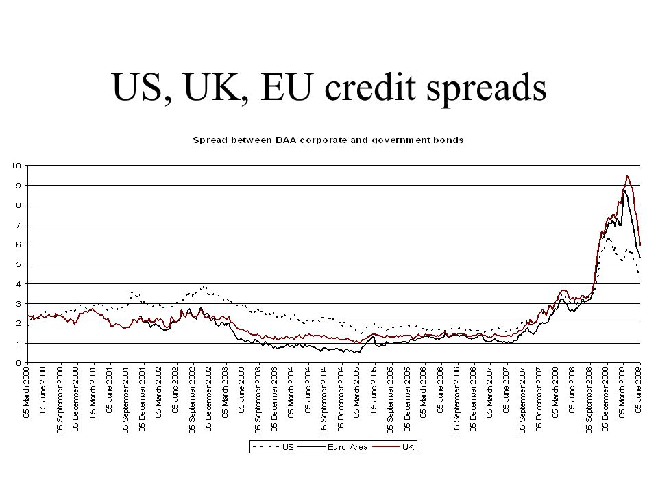 US, UK, EU credit spreads