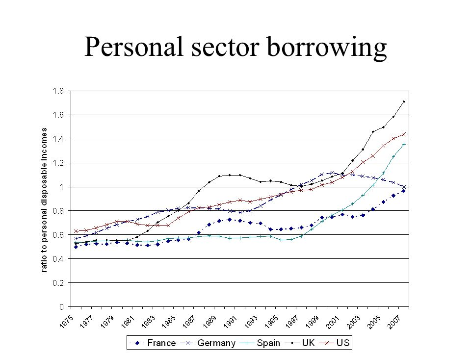 Personal sector borrowing