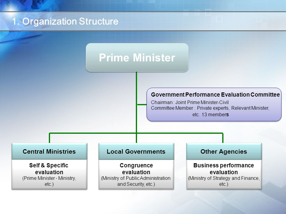 Prime Minister Government Performance Evaluation Committee Chairman : Joint Prime Minister-Civil Committee Member : Private experts, Relevant Minister, etc.