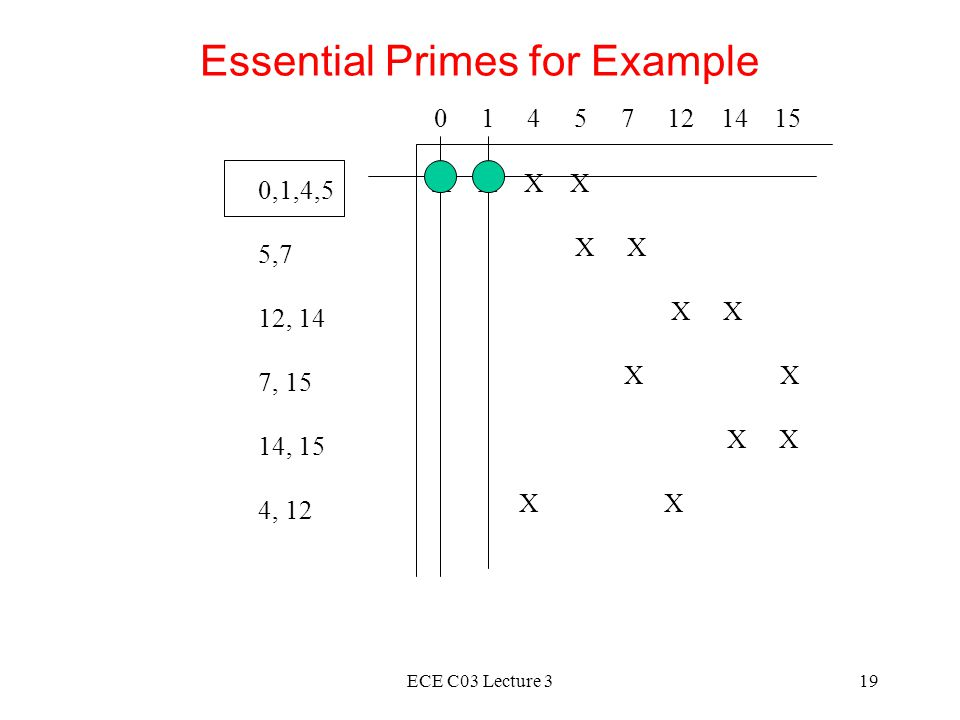 ECE C03 Lecture 319 Essential Primes for Example 0 1 4 5 7 12 14 15 0,1,4,5 5,7 12, 14 7, 15 14, 15 4, 12 X X X X X