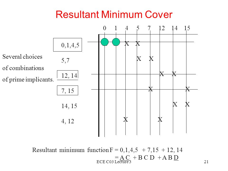 ECE C03 Lecture 321 Resultant Minimum Cover 0 1 4 5 7 12 14 15 0,1,4,5 5,7 12, 14 7, 15 14, 15 4, 12 X X X X X Resultant minimum function F = 0,1,4,5 + 7,15 + 12, 14 = A C + B C D + A B D Several choices of combinations of prime implicants.