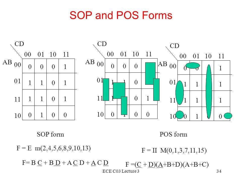 ECE C03 Lecture 334 SOP and POS Forms 0 0 0 1 1 1 0 1 0 1 0 0 CD 00 01 10 11 AB 00 01 11 10 0 0 0 1 1 1 0 1 0 1 0 0 CD 00 01 10 11 AB 00 01 11 10 0 0 0 1 1 1 0 1 0 1 0 0 CD 00 01 10 11 AB 00 01 11 10 SOP form F =  m(2,4,5,6,8,9,10,13) POS form F = II M(0,1,3,7,11,15) F =(C + D)(A+B+D)(A+B+C) F= B C + B D + A C D + A C D