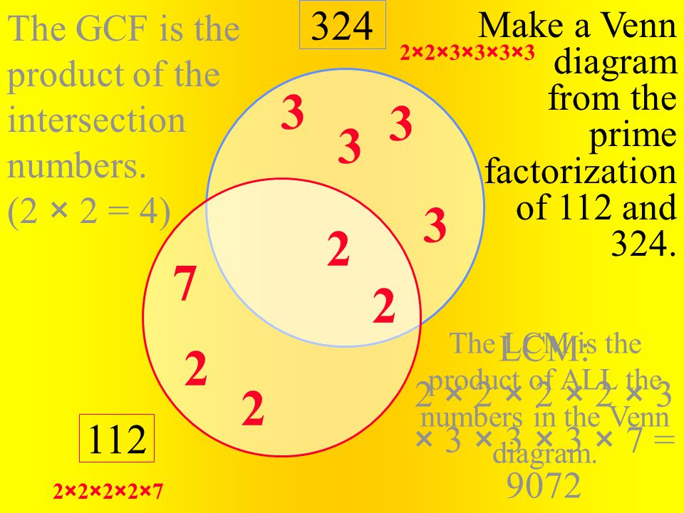 The LCM is the product of ALL the numbers in the Venn diagram. LCM: 2 × 2 × 2 × 2 × 3 × 3 × 3 × 3 × 7 = 9072 The GCF is the product of the intersectio
